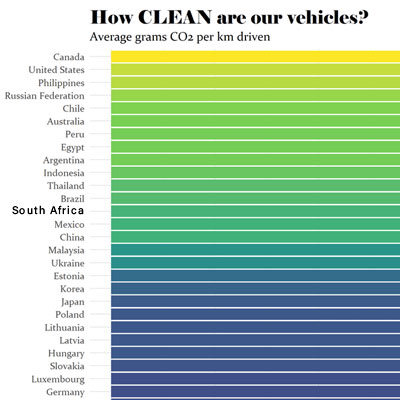 how clean are our vehicles eco balance lifestyle